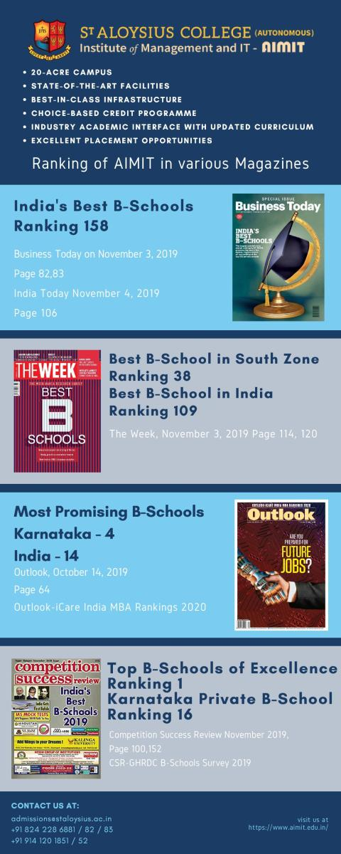 Ranking of AIMIT in Various Magazines